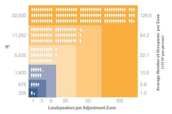 Adjustment-Zone